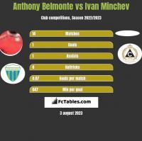 Anthony Belmonte vs Ivan Minchev h2h player stats