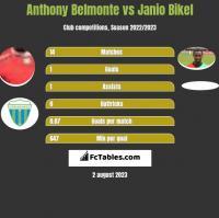 Anthony Belmonte vs Janio Bikel h2h player stats