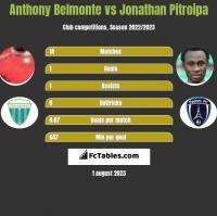 Anthony Belmonte vs Jonathan Pitroipa h2h player stats