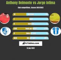 Anthony Belmonte vs Jorge Intima h2h player stats