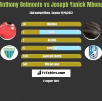Anthony Belmonte vs Joseph Yanick Mbone h2h player stats