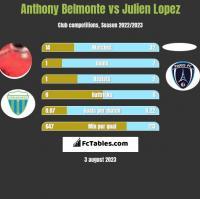 Anthony Belmonte vs Julien Lopez h2h player stats