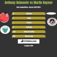 Anthony Belmonte vs Martin Raynov h2h player stats