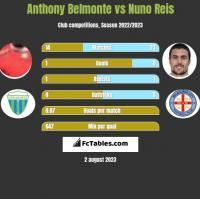 Anthony Belmonte vs Nuno Reis h2h player stats