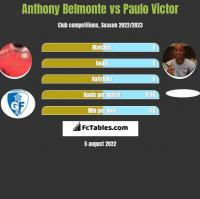 Anthony Belmonte vs Paulo Victor h2h player stats