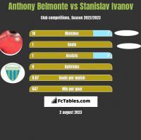 Anthony Belmonte vs Stanislav Ivanov h2h player stats