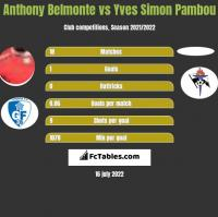 Anthony Belmonte vs Yves Simon Pambou h2h player stats