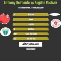 Anthony Belmonte vs Bogdan Vastsuk h2h player stats