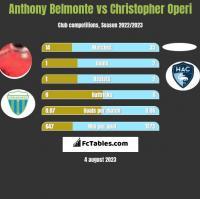 Anthony Belmonte vs Christopher Operi h2h player stats