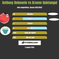 Anthony Belmonte vs Arsene Guintangui h2h player stats