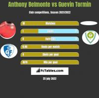Anthony Belmonte vs Guevin Tormin h2h player stats