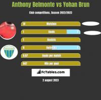 Anthony Belmonte vs Yohan Brun h2h player stats