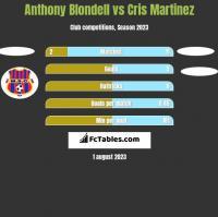 Anthony Blondell vs Cris Martinez h2h player stats