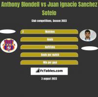 Anthony Blondell vs Juan Ignacio Sanchez Sotelo h2h player stats