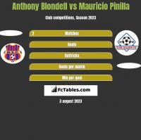 Anthony Blondell vs Mauricio Pinilla h2h player stats