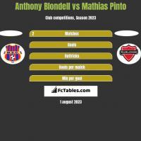 Anthony Blondell vs Mathias Pinto h2h player stats