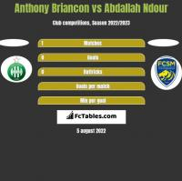 Anthony Briancon vs Abdallah Ndour h2h player stats
