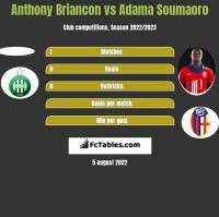 Anthony Briancon vs Adama Soumaoro h2h player stats