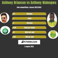 Anthony Briancon vs Anthony Walongwa h2h player stats