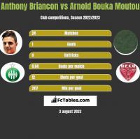 Anthony Briancon vs Arnold Bouka Moutou h2h player stats