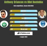 Anthony Briancon vs Bilel Boutobba h2h player stats