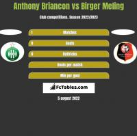 Anthony Briancon vs Birger Meling h2h player stats