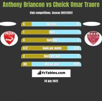 Anthony Briancon vs Cheick Omar Traore h2h player stats