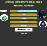 Anthony Briancon vs Daniel Alves h2h player stats