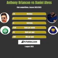 Anthony Briancon vs Daniel Alves h2h player stats