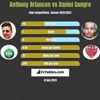 Anthony Briancon vs Daniel Congre h2h player stats