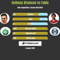 Anthony Briancon vs Fabio h2h player stats