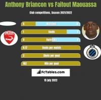 Anthony Briancon vs Faitout Maouassa h2h player stats
