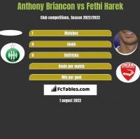 Anthony Briancon vs Fethi Harek h2h player stats