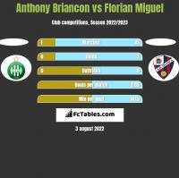 Anthony Briancon vs Florian Miguel h2h player stats