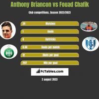 Anthony Briancon vs Fouad Chafik h2h player stats