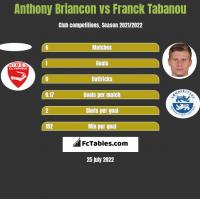 Anthony Briancon vs Franck Tabanou h2h player stats
