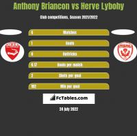 Anthony Briancon vs Herve Lybohy h2h player stats