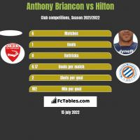 Anthony Briancon vs Hilton h2h player stats