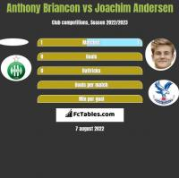 Anthony Briancon vs Joachim Andersen h2h player stats