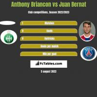 Anthony Briancon vs Juan Bernat h2h player stats