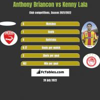 Anthony Briancon vs Kenny Lala h2h player stats