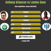 Anthony Briancon vs Lamine Kone h2h player stats