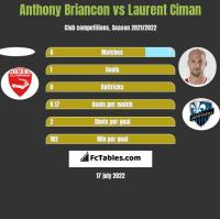Anthony Briancon vs Laurent Ciman h2h player stats