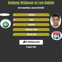Anthony Briancon vs Leo Dubois h2h player stats