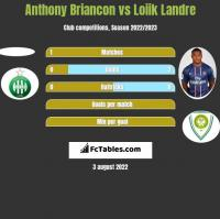 Anthony Briancon vs Loiik Landre h2h player stats