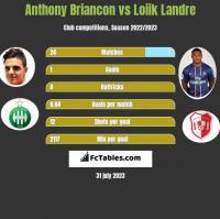 Anthony Briancon vs Loiik Landre h2h player stats