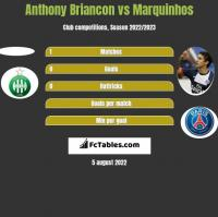Anthony Briancon vs Marquinhos h2h player stats