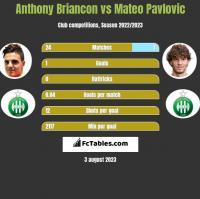 Anthony Briancon vs Mateo Pavlovic h2h player stats