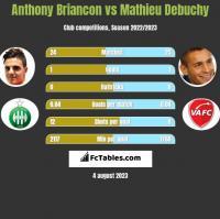 Anthony Briancon vs Mathieu Debuchy h2h player stats