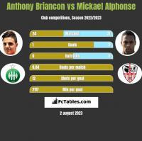 Anthony Briancon vs Mickael Alphonse h2h player stats